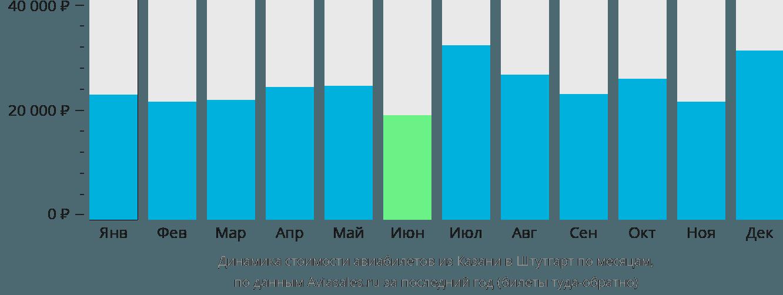 Динамика стоимости авиабилетов из Казани в Штутгарт по месяцам