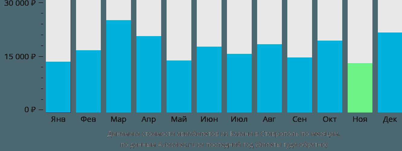 Динамика стоимости авиабилетов из Казани в Ставрополь по месяцам