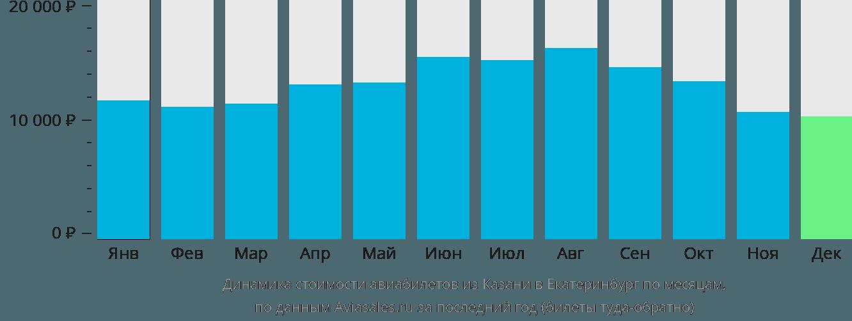Динамика стоимости авиабилетов из Казани в Екатеринбург по месяцам