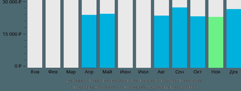 Динамика стоимости авиабилетов из Казани в Страсбург по месяцам