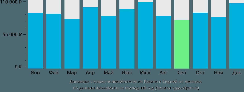 Динамика стоимости авиабилетов из Казани в Сидней по месяцам