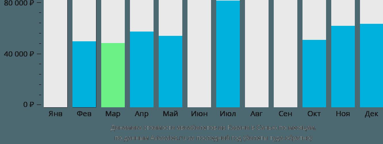 Динамика стоимости авиабилетов из Казани в Санью по месяцам