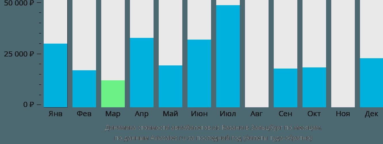 Динамика стоимости авиабилетов из Казани в Зальцбург по месяцам