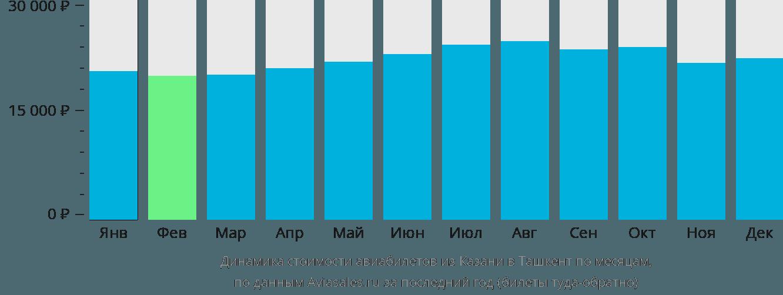 Динамика стоимости авиабилетов из Казани в Ташкент по месяцам