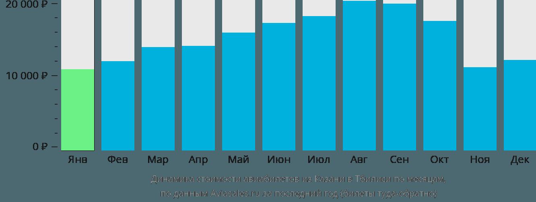 Динамика стоимости авиабилетов из Казани в Тбилиси по месяцам