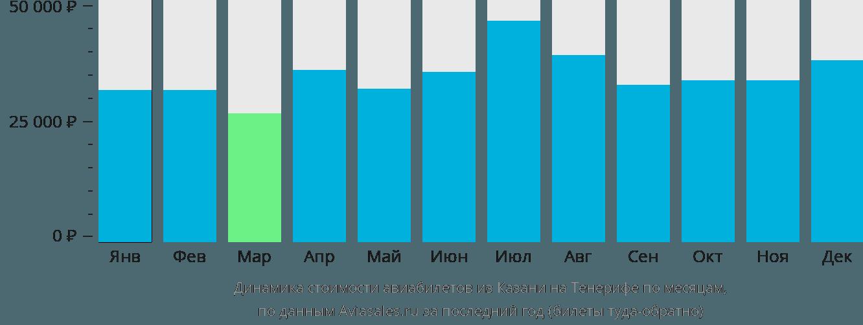 Динамика стоимости авиабилетов из Казани на Тенерифе по месяцам