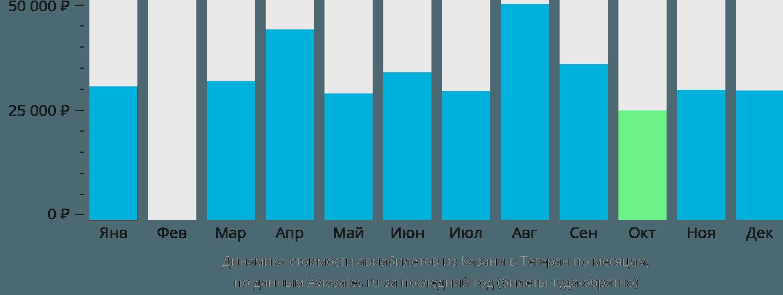 Динамика стоимости авиабилетов из Казани в Тегеран по месяцам