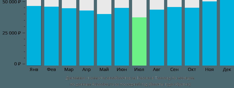 Динамика стоимости авиабилетов из Казани в Таиланд по месяцам