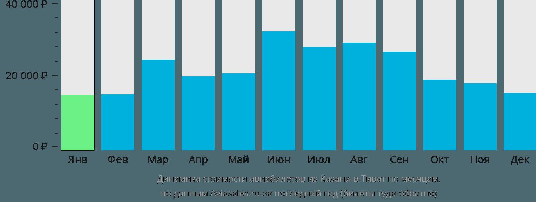 Динамика стоимости авиабилетов из Казани в Тиват по месяцам