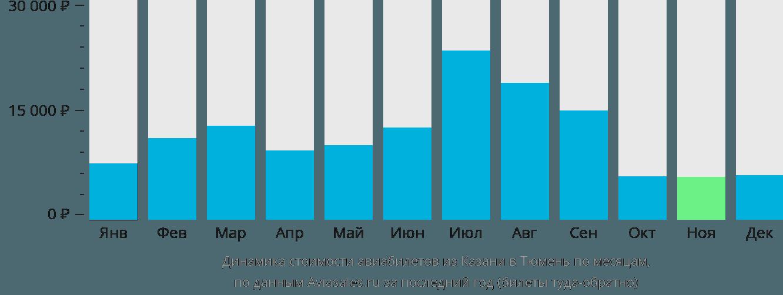 Динамика стоимости авиабилетов из Казани в Тюмень по месяцам