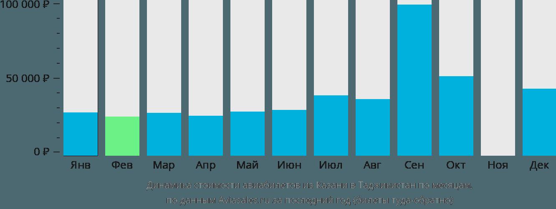 Динамика стоимости авиабилетов из Казани в Таджикистан по месяцам