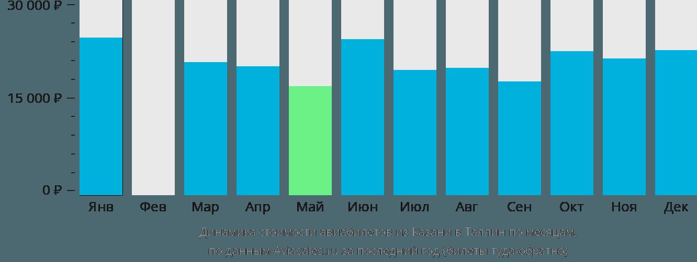 Динамика стоимости авиабилетов из Казани в Таллин по месяцам