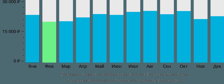 Динамика стоимости авиабилетов из Казани в Тель-Авив по месяцам