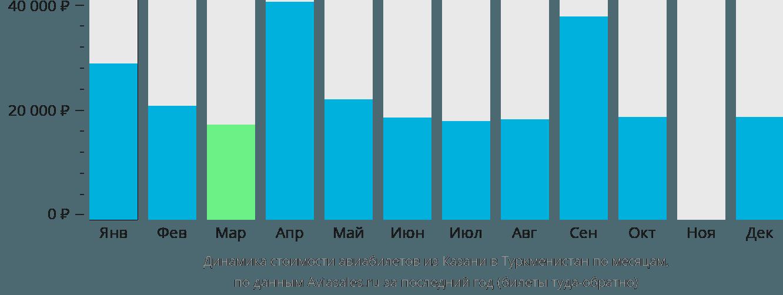 Динамика стоимости авиабилетов из Казани в Туркменистан по месяцам
