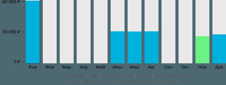 Динамика стоимости авиабилетов из Казани в Турин по месяцам