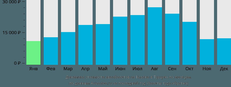 Динамика стоимости авиабилетов из Казани в Турцию по месяцам