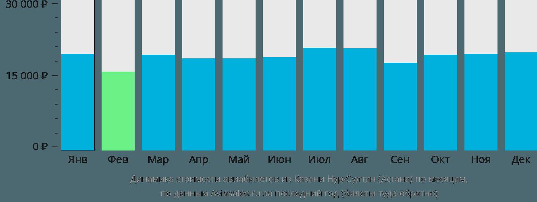 Динамика стоимости авиабилетов из Казани в Астану по месяцам