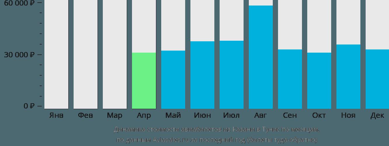 Динамика стоимости авиабилетов из Казани в Тунис по месяцам
