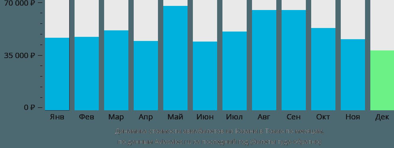 Динамика стоимости авиабилетов из Казани в Токио по месяцам