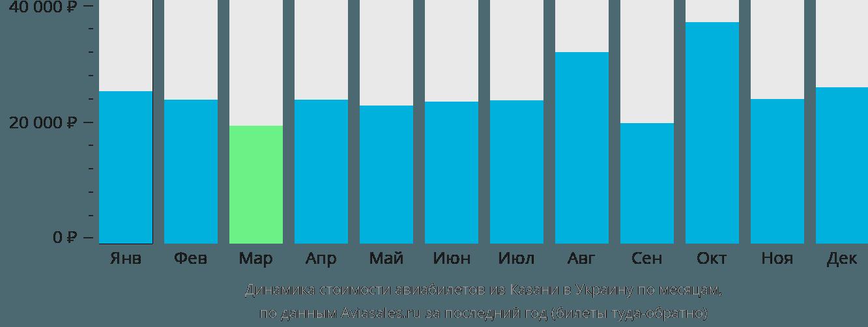 Динамика стоимости авиабилетов из Казани в Украину по месяцам