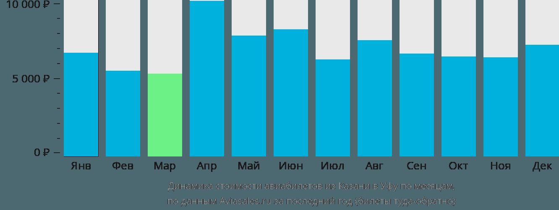 Динамика стоимости авиабилетов из Казани в Уфу по месяцам