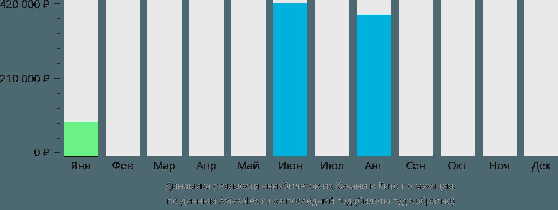 Динамика стоимости авиабилетов из Казани в Кито по месяцам