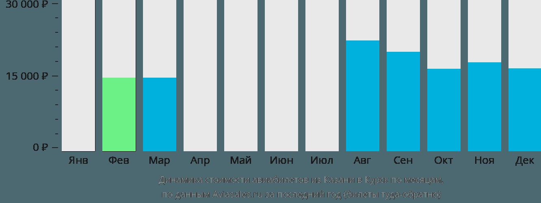 Динамика стоимости авиабилетов из Казани в Курск по месяцам
