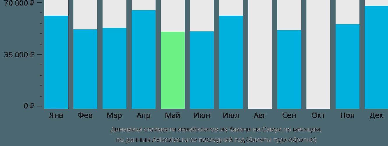 Динамика стоимости авиабилетов из Казани на Самуи по месяцам