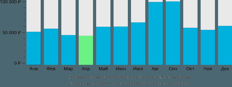 Динамика стоимости авиабилетов из Казани в США по месяцам