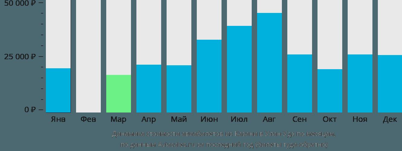 Динамика стоимости авиабилетов из Казани в Улан-Удэ по месяцам