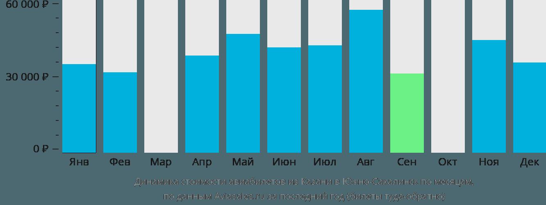 Динамика стоимости авиабилетов из Казани в Южно-Сахалинск по месяцам