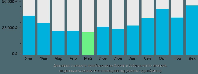 Динамика стоимости авиабилетов из Казани в Узбекистан по месяцам