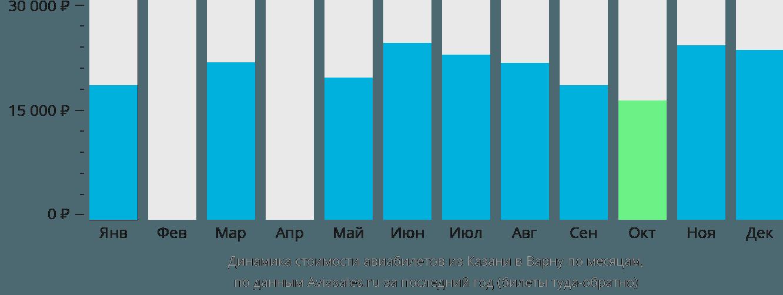 Динамика стоимости авиабилетов из Казани в Варну по месяцам
