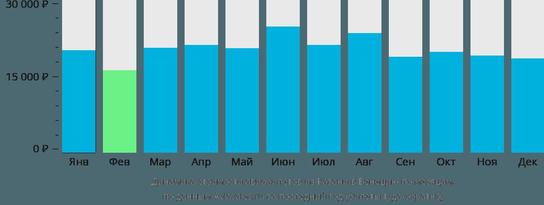 Динамика стоимости авиабилетов из Казани в Венецию по месяцам