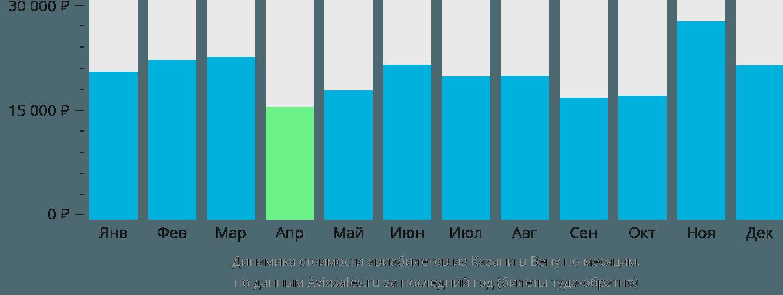 Динамика стоимости авиабилетов из Казани в Вену по месяцам
