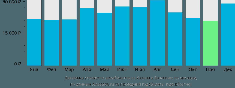 Динамика стоимости авиабилетов из Казани в Валенсию по месяцам