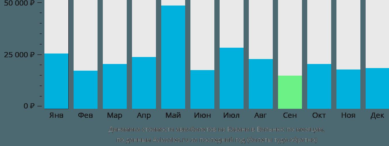 Динамика стоимости авиабилетов из Казани в Вильнюс по месяцам