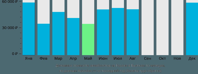 Динамика стоимости авиабилетов из Казани в Вьетнам по месяцам