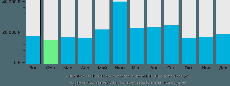 Динамика стоимости авиабилетов из Казани в Верону по месяцам