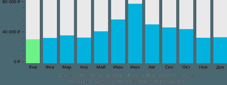 Динамика стоимости авиабилетов из Казани во Владивосток по месяцам