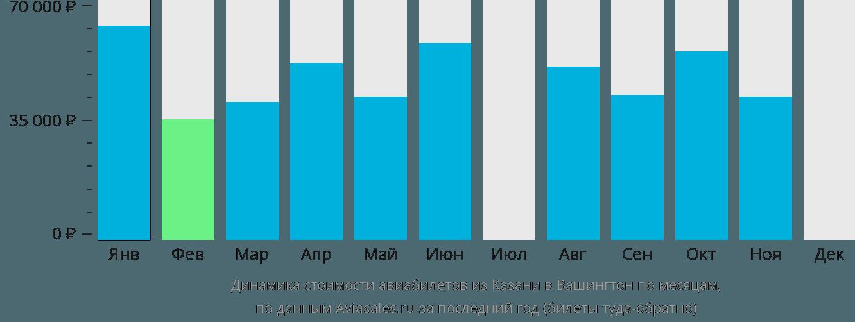 Динамика стоимости авиабилетов из Казани в Вашингтон по месяцам