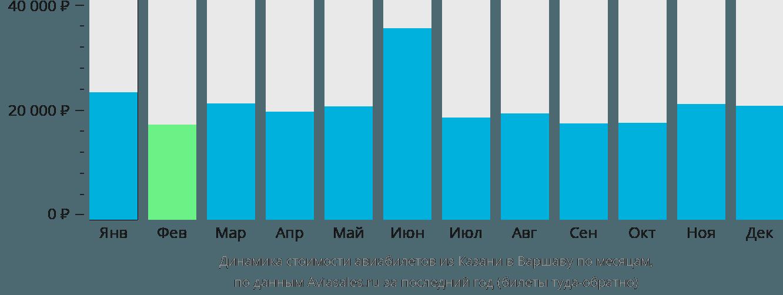 Динамика стоимости авиабилетов из Казани в Варшаву по месяцам