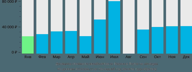 Динамика стоимости авиабилетов из Казани в Якутск по месяцам