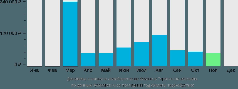Динамика стоимости авиабилетов из Казани в Торонто по месяцам