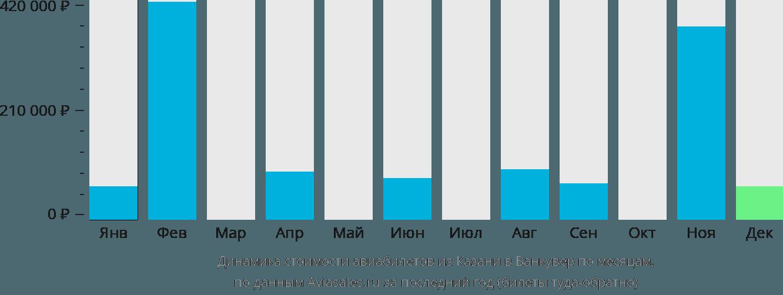 Динамика стоимости авиабилетов из Казани в Ванкувер по месяцам