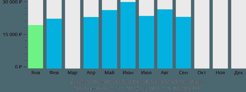 Динамика стоимости авиабилетов из Казани в Загреб по месяцам