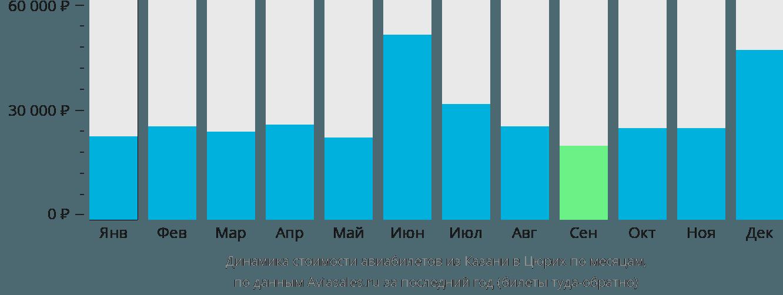 Динамика стоимости авиабилетов из Казани в Цюрих по месяцам
