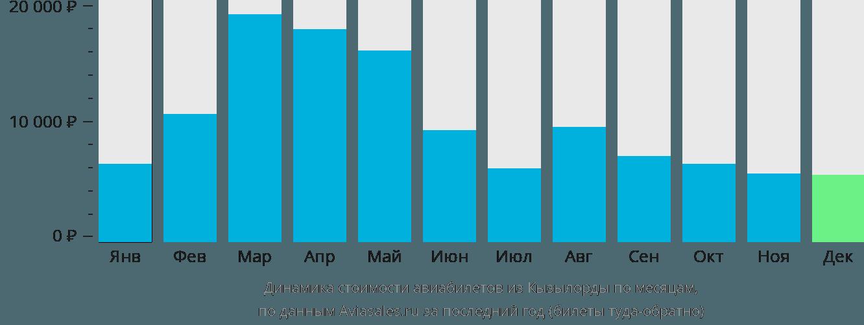 Динамика стоимости авиабилетов из Кызылорды по месяцам