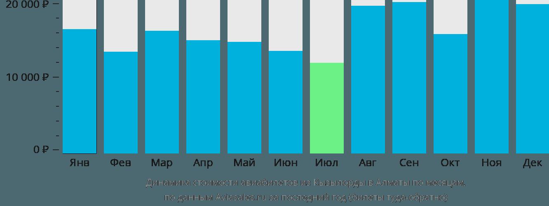Динамика стоимости авиабилетов из Кызылорды в Алматы по месяцам