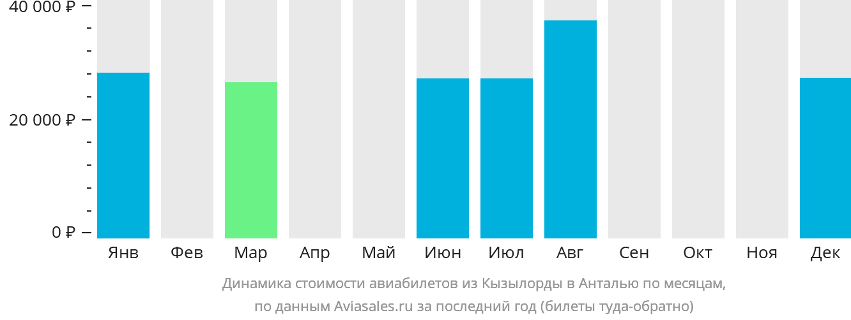 Динамика стоимости авиабилетов из Кызылорды в Анталью по месяцам